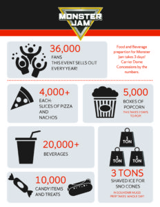 Monster Jam Infographic